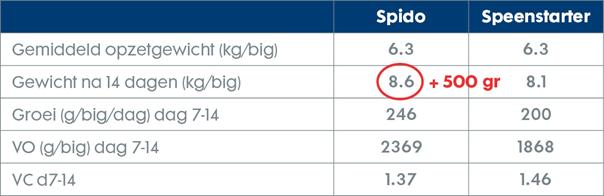 Onderzoek Trouw Nutrition 2020 met 380 biggen: 12 hokken met 32 biggen